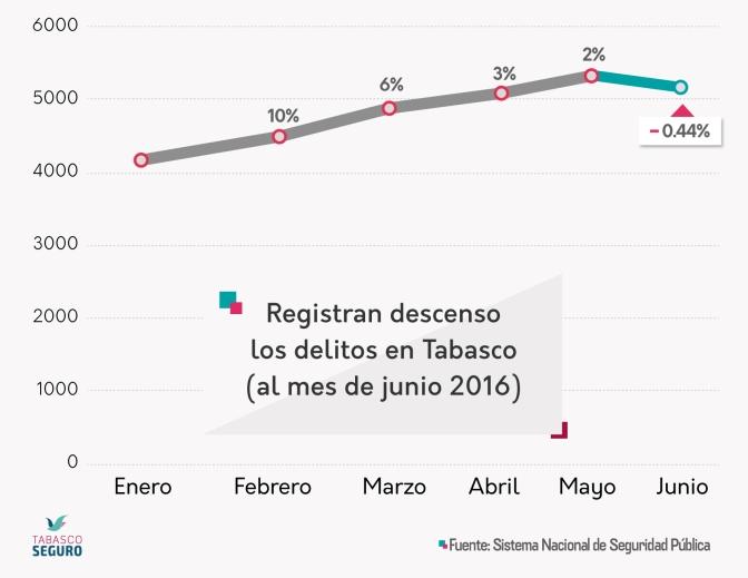 Baja inseguridad en Tabasco, afirma  el Sistema Nacional de Seguridad Pública