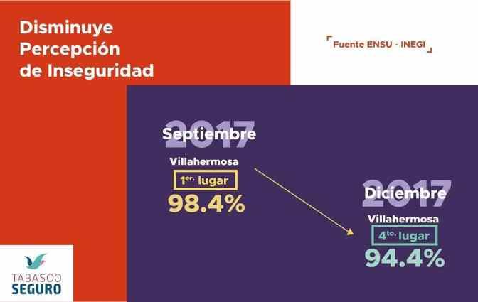 Disminuye percepción de inseguridad en Villahermosa: Inegi