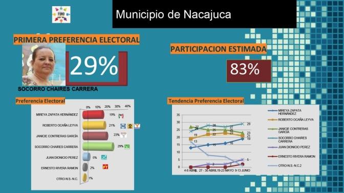Encabeza Socorro Chaires preferencias para ganar en Nacajuca