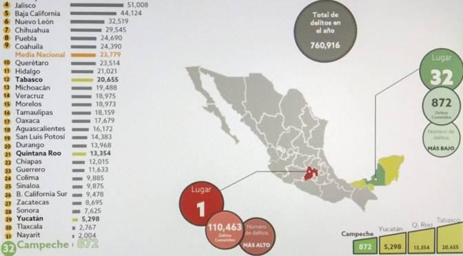 Se consolida Campeche como el estado más seguro del país