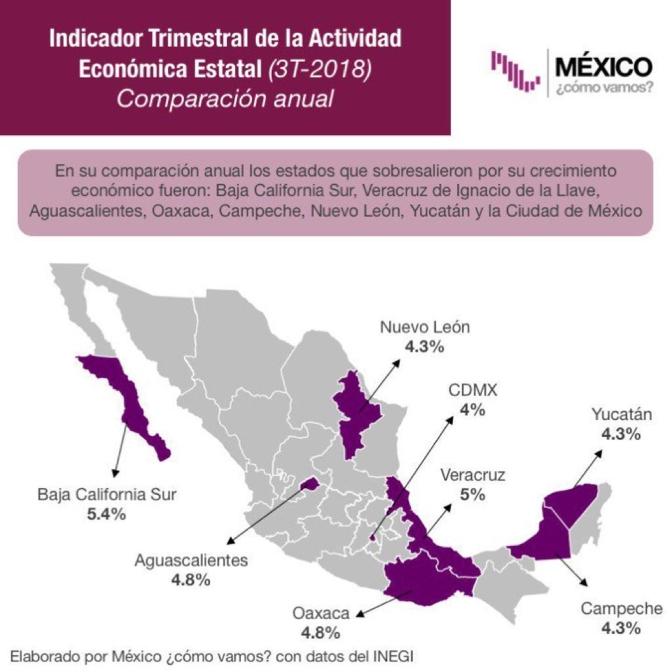 Histórico crecimiento económico de Campeche, uno de los mayores a nivel nacional