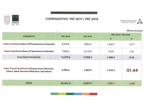 gráfico pef 2019 2