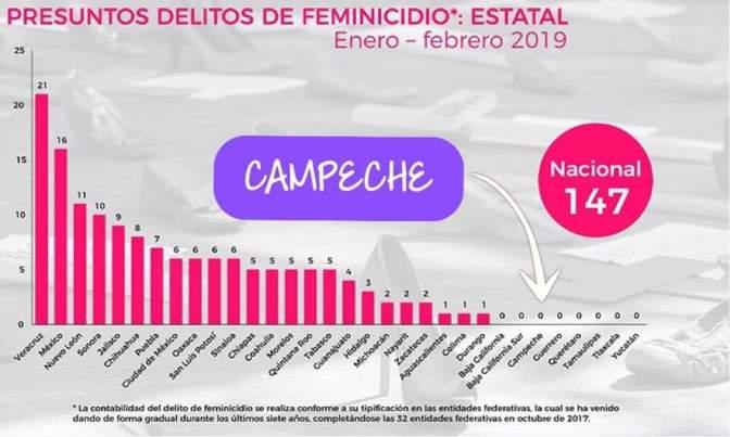 Campeche, estado seguro para mujeres: Ortiz Lanz, titular del IMEC