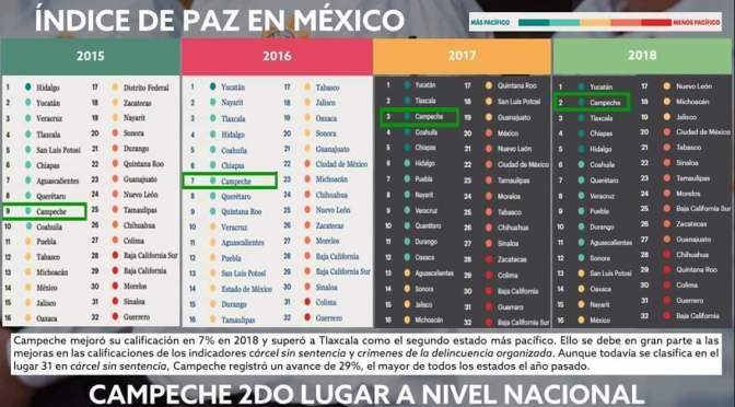 Sobresale Campeche a nivel nacional por sus sólidas condiciones de seguridad y paz